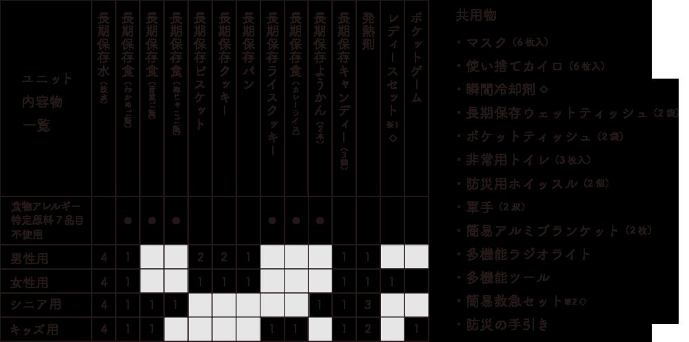 防災備蓄セットbibo(ビーボ)のセミオーダーユニット内容物一覧